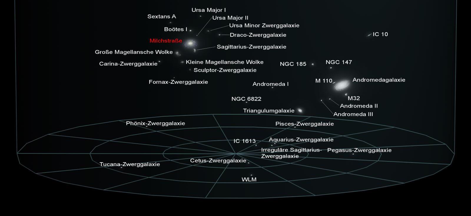 Karte der lokalen Gruppe